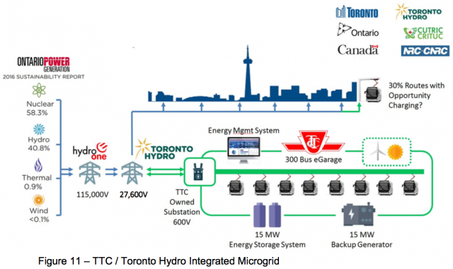 Microgrid diagram showing the energy supply and uses for the TTC garages