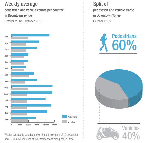 The Downtown Yonge BIA's breakdown of street-level activity.