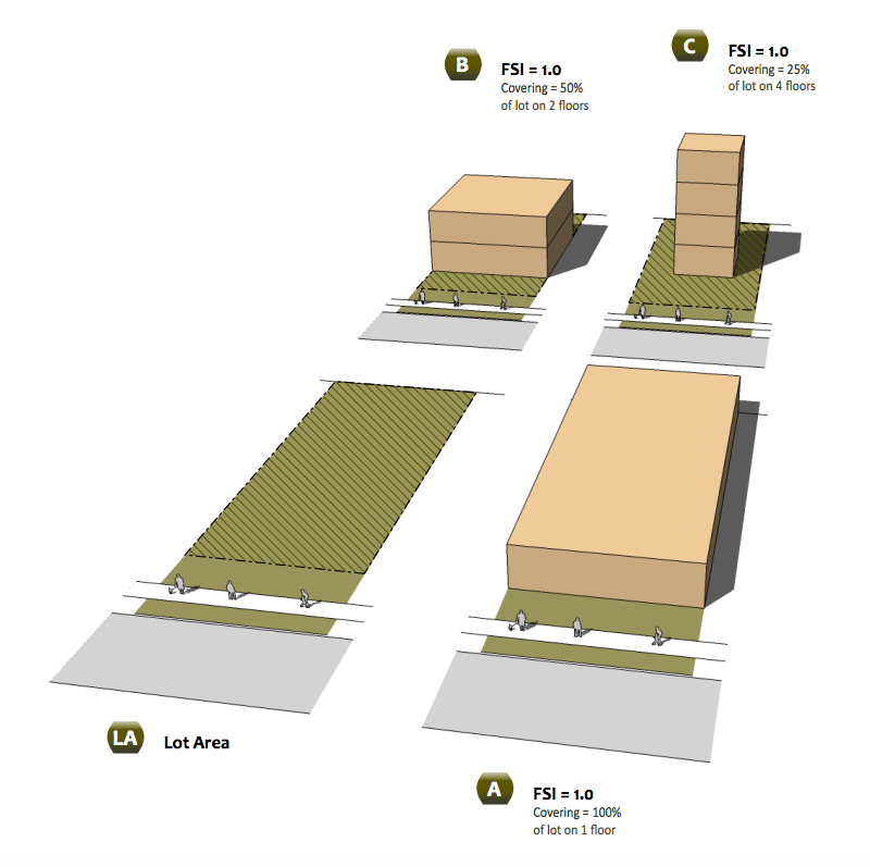 Explainer floor space index urban toronto for Floor area ratio